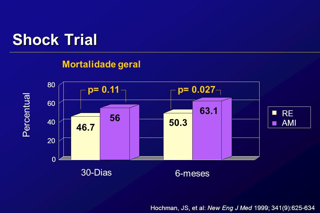 Shock Trial RE AMI valor -p Idade [anos] 65.5 66.2 .524